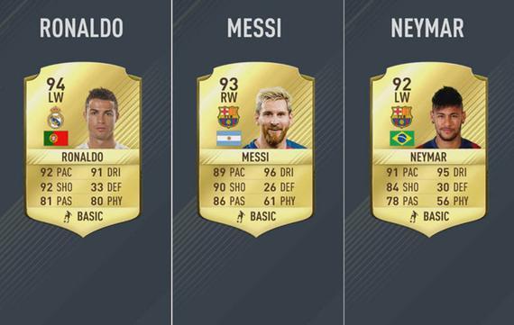 FIFA17的游戏数值,C罗排名第一