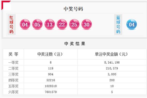 红球1组连号+1组同尾 双色球开6注834万头奖