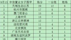 女子围甲12轮积分:江苏打平仍领跑 杭州厦门紧随
