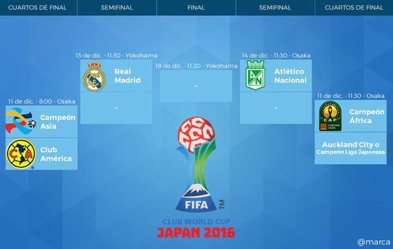世俱杯对阵图