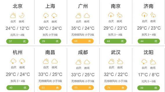 27日的天气预报
