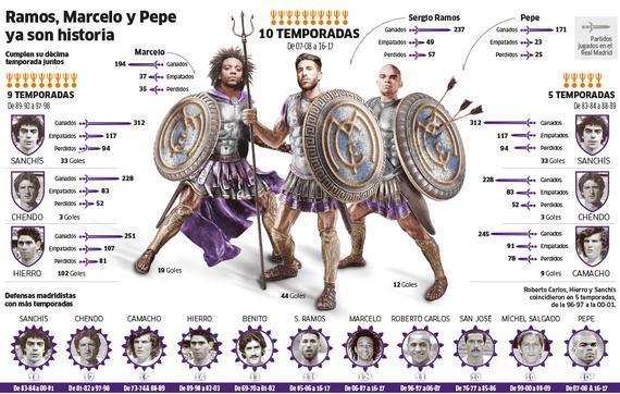 拉莫斯、马塞洛、佩佩为皇马镇守了10年