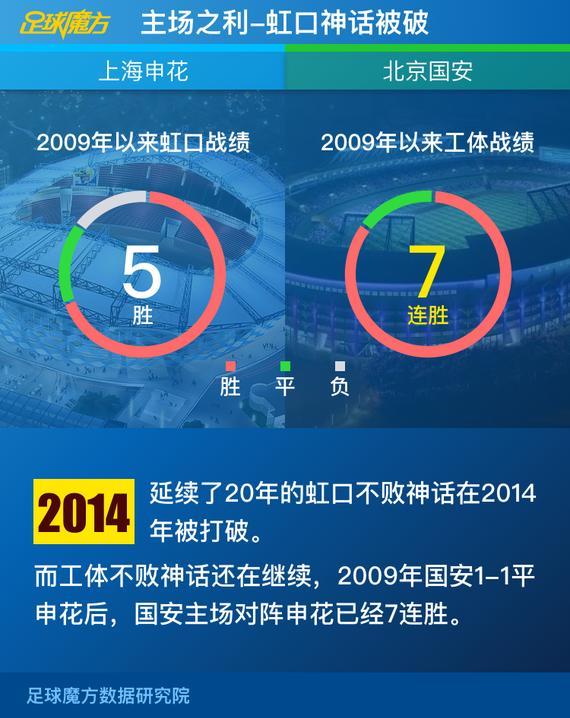 数据来源:足球魔方