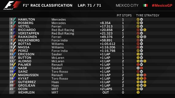 F1墨西哥站正赛成绩表