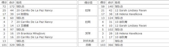 天津vs上海技术统计