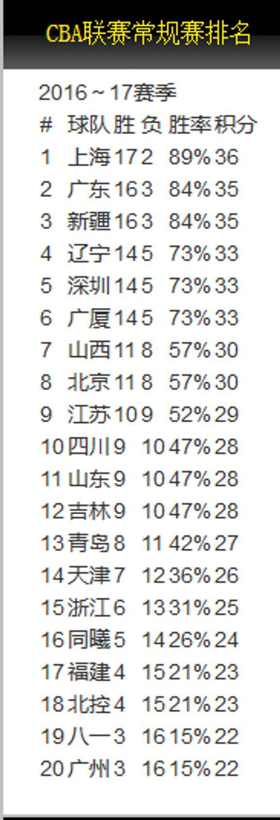 第19轮排行:上海仍压疆粤领跑(图片来自篮协官网)