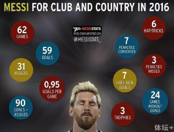 梅西进球效率惊人