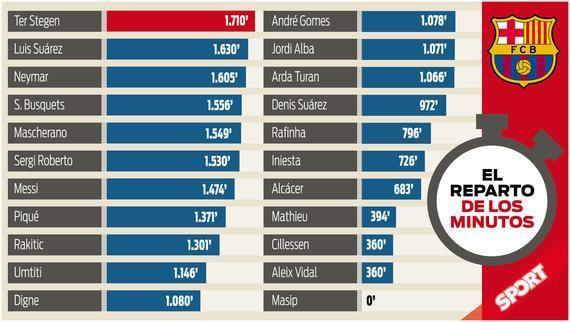 巴萨本赛季出场时间表