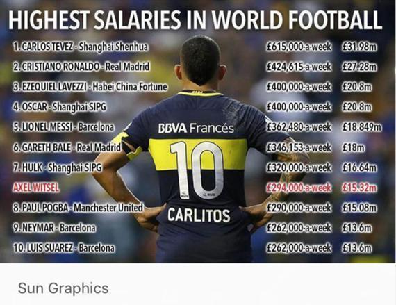 世界球员年薪榜
