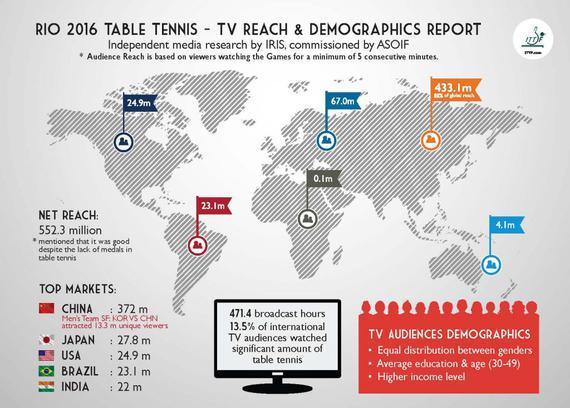 奥运乒乓球收视可观