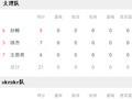 3x3太原站-太理队晋级决赛