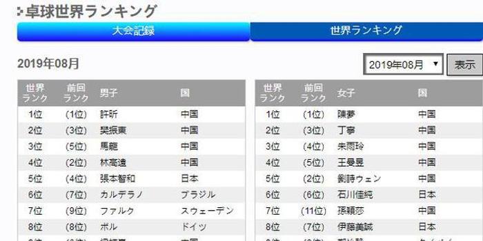 張本智和世界排名退至第五 石川佳純維持日本一姐