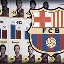巴萨13人身价全部下降 梅西身价直降3000万欧