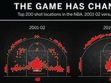 一图看懂NBA10年投篮分布变化 真正的魔球化