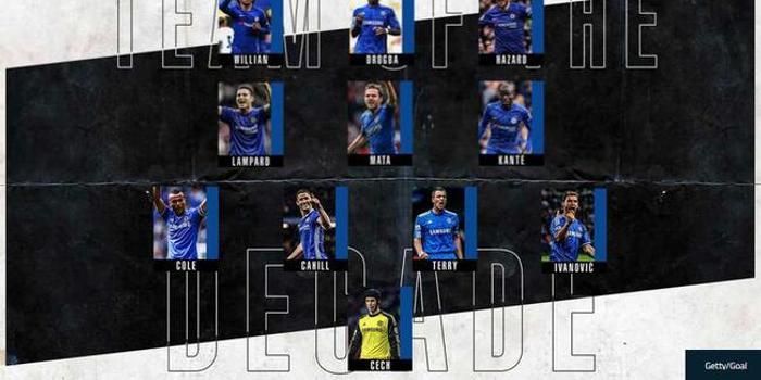 切尔西十年最佳阵:德罗巴+阿扎尔 兰帕德入选