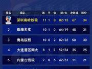 五超战报丨第十二轮精彩回顾 珠海豪取十连胜