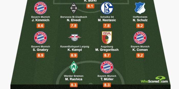 德甲29轮最佳阵:拜仁4将入选 多特门神在列