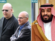 沙特王储砸30亿收购曼联 超9成球迷盼格雷泽滚蛋