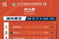 中甲C組綜述:武漢擊退黑龍江 沈陽收獲第三勝