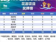 世锦赛花样游泳奖牌榜:俄罗斯9金创历史 中国5银