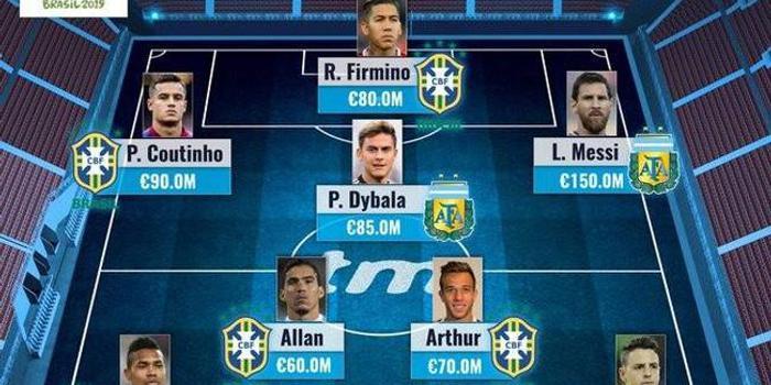 美洲杯最貴11人陣容:梅西強勢領銜 巴西7人入選