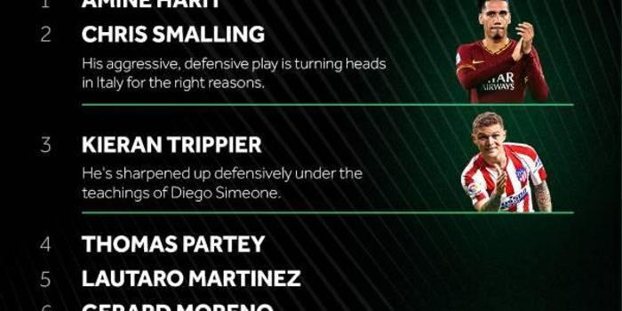 本赛季10大最有进步球员:斯莫林 劳塔罗在列