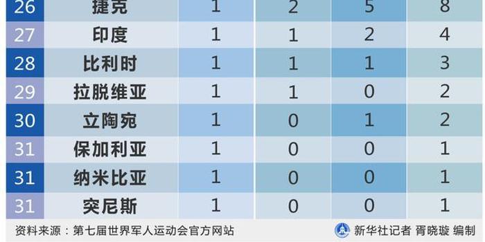 第七届世界军人运动会金牌榜:中国133金高居第一
