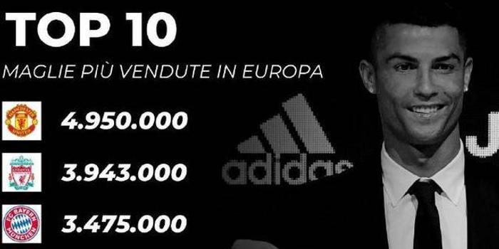 欧洲豪门球衣销量榜:曼联居首 皇马第4巴萨第5