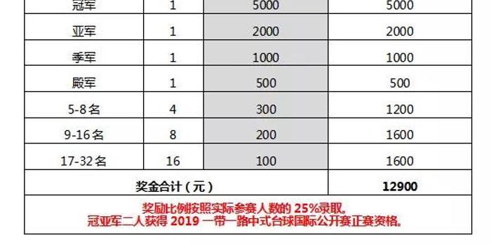 中式台球国际公开赛 暨国际大师赛第三站预通知