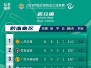 中乙A組綜述:山西小勝領跑 青年星遭遇六連敗