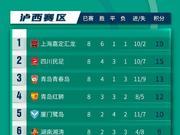 中乙C組綜述:四川民足升至次席 上海穩坐榜首
