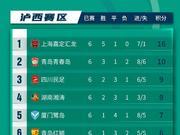 中乙C组综述:上海绝杀青春岛 湖南送泉州连败