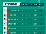 中乙C組綜述:四川逆轉紅獅 上海大勝鞏固榜首