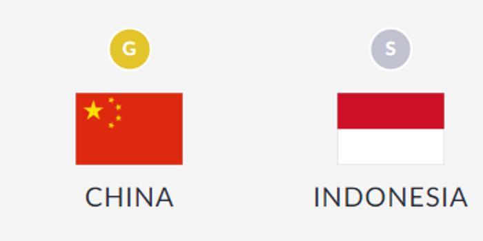 金牌快讯:亚运会龙舟女子200米中国队夺冠