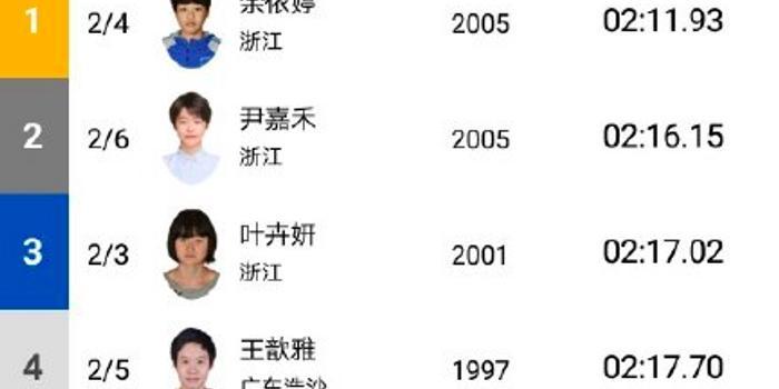 夏季赛余依婷大放异彩!勇夺四金 200混达标奥运