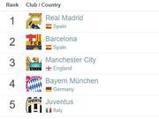 俱乐部排名:皇马力压巴萨曼城 恒大亚洲第六