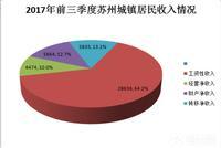 前三季度苏州居民人均可支配收入44609元 全省第一