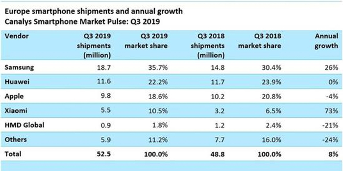 卢伟冰:2020年小米目标是在欧洲与三星、苹果正面PK