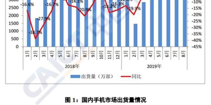 8月国内手机市场出货量同比下降5.3%