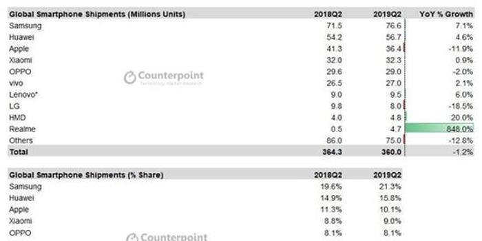 二季度全球智能機出貨量統計:三星排名位居第一