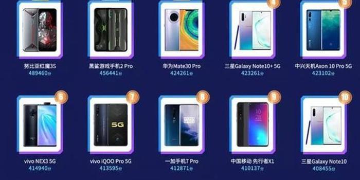鲁大师Q3季度手机性能榜:这款游戏手机拿下第一