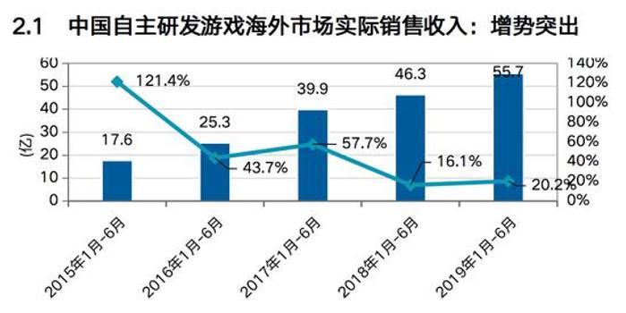 上半年中國自研游戲海外收入超55億美元 同比增20%