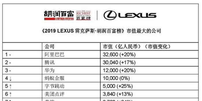 2019胡潤百富榜:阿里系13位股東上榜 人數最多