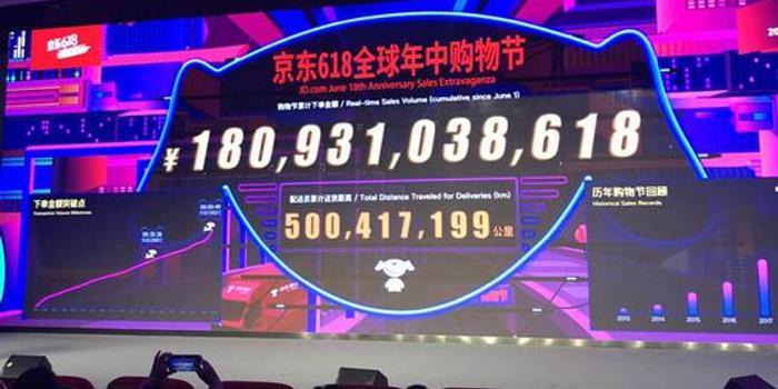 京东6?18购物节下单金额超过1800亿