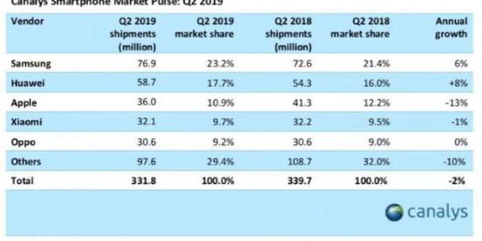 二季度 蘋果全球銷量不及華為在中國的銷量