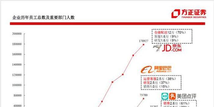 98页PPT,看懂阿里小米京东美团组织架构和战略变迁