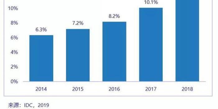 2018年全球十大IaaS服务商:中国占据四席 跃居第二