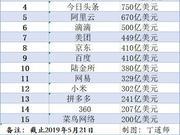 百度要掉出中国互联网市(估)值TOP10阵营了吗?