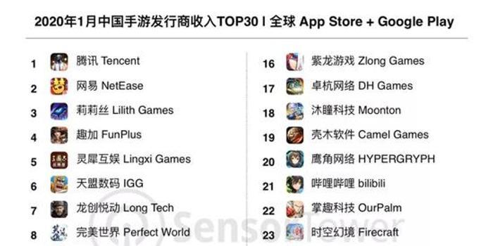 报告:全球Top5发行商中国厂商占3个名额 腾讯等在列