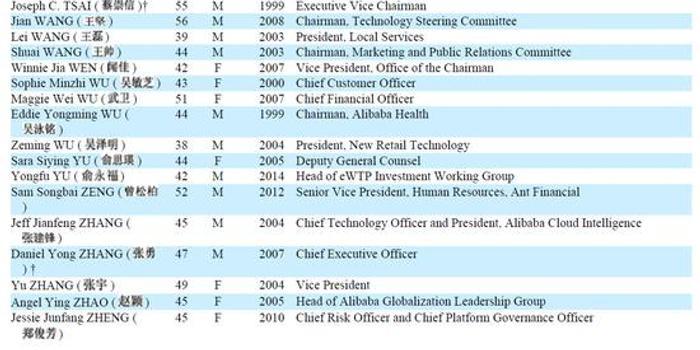 阿里公布38名合伙人名單:33歲天貓淘寶總裁蔣凡入列